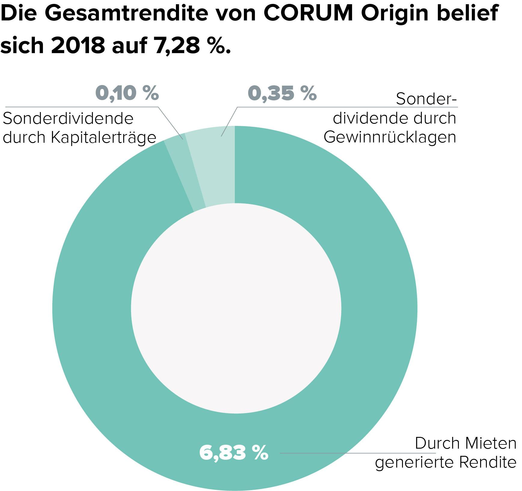 CORUM Origin Gesamtrendite 2018