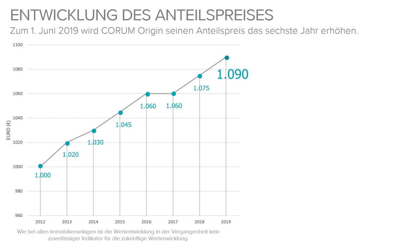 CORUM informiert: Ab 1. Juni 2019 beträgt der Anteilspreis statt 1.075 Euro 1.090 Euro